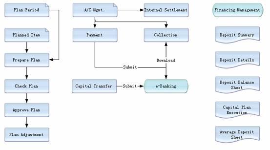 kingdee and yonyon financial statement analysis